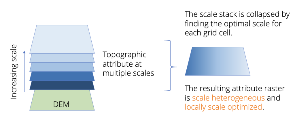 The concept of the scale heterogeneous, locally scale optimized land surface parameter.
